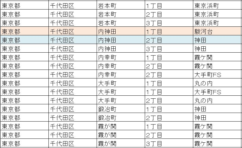 電話番号 区分地域 東京都千代田区