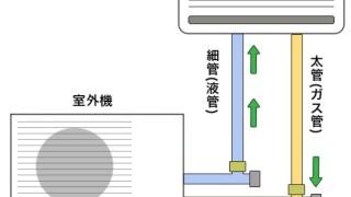 オフィスのエアコンの仕組み。業務用エアコンの馬力と容量目安は?