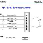 電話回線の回線数・同時通話数・番号の関係についてご紹介