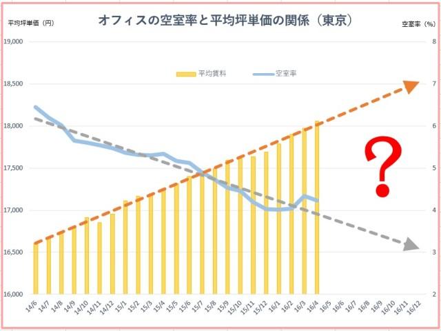 空室率と平均坪単価の関係