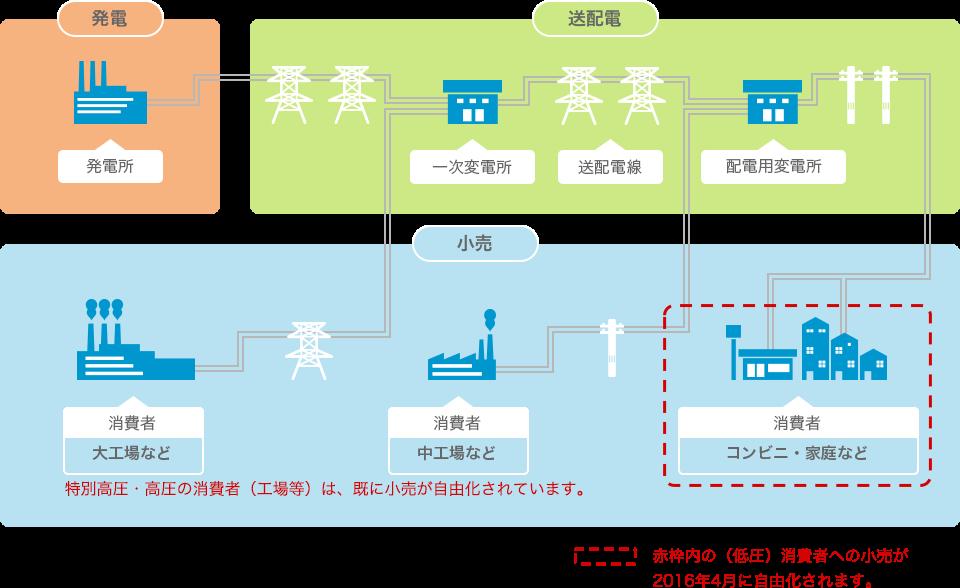 画像⑧出典by資源エネルギー庁